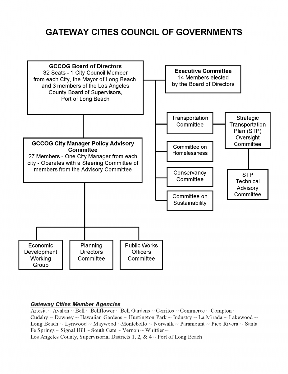 Gateway Cities COG organizational flow chart